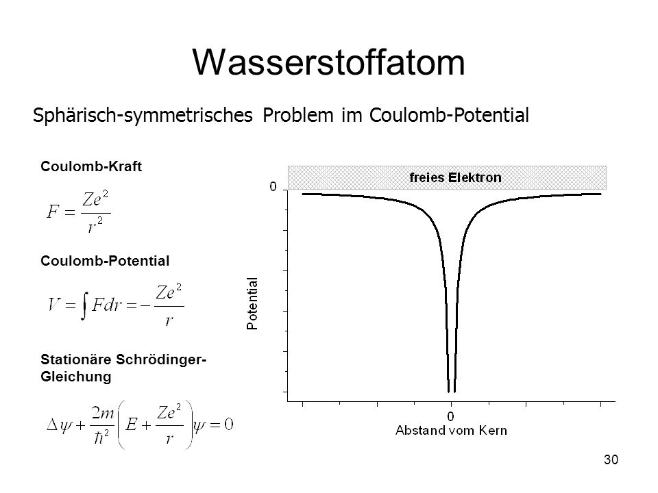 Wasserstoffatom Sphärisch-symmetrisches Problem im Coulomb-Potential