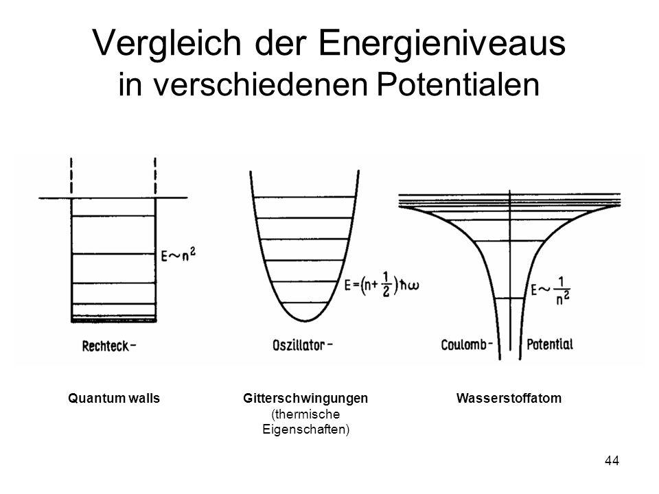 Vergleich der Energieniveaus in verschiedenen Potentialen