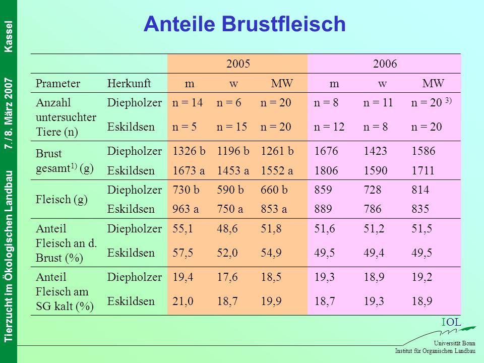 Anteile Brustfleisch 2005 2006 Prameter Herkunft m w MW