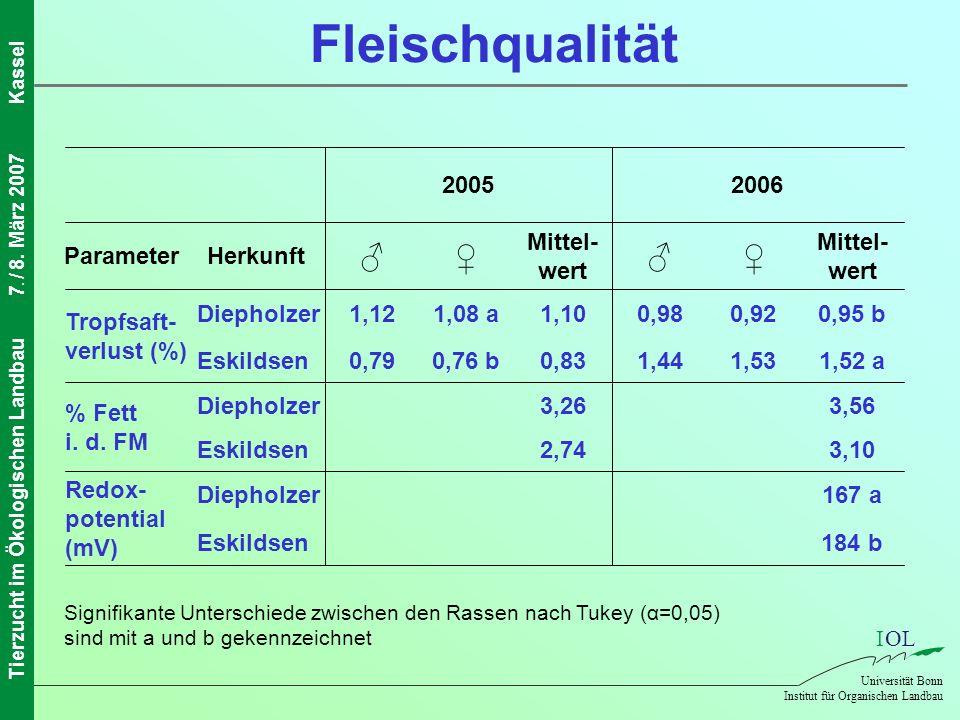Fleischqualität ♂ ♀ ♂ ♀ 2005 2006 Parameter Herkunft Mittel-wert