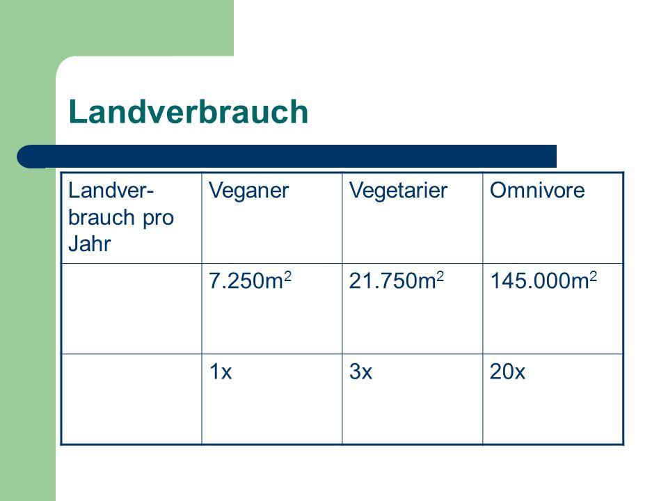 Landverbrauch Landver-brauch pro Jahr Veganer Vegetarier Omnivore