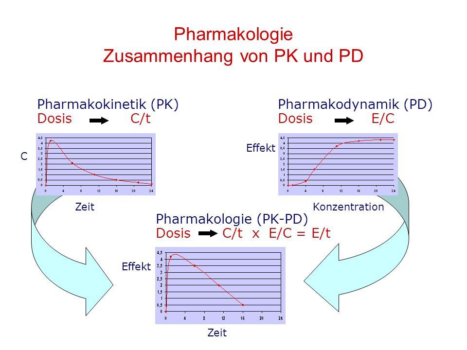Pharmakologie Zusammenhang von PK und PD