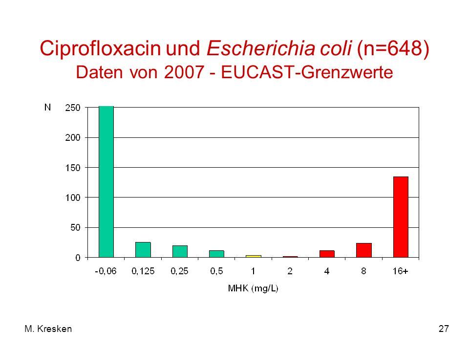 Ciprofloxacin und Escherichia coli (n=648) Daten von 2007 - EUCAST-Grenzwerte