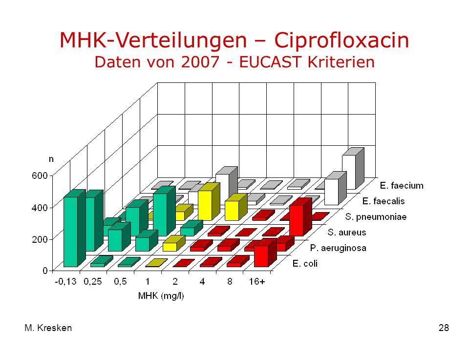 MHK-Verteilungen – Ciprofloxacin