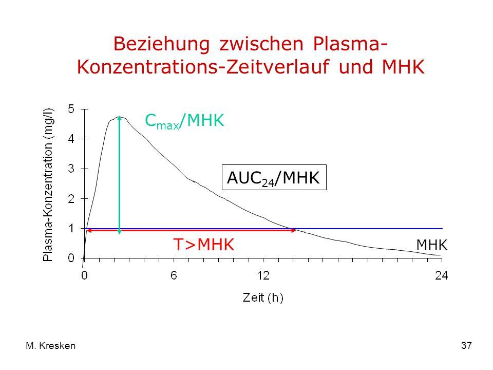 Beziehung zwischen Plasma-Konzentrations-Zeitverlauf und MHK