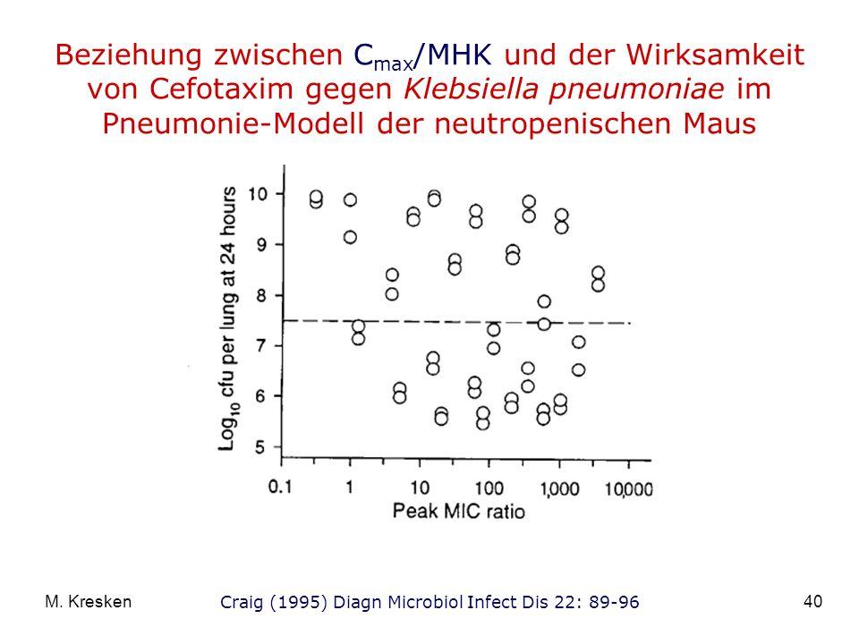 Beziehung zwischen Cmax/MHK und der Wirksamkeit von Cefotaxim gegen Klebsiella pneumoniae im Pneumonie-Modell der neutropenischen Maus