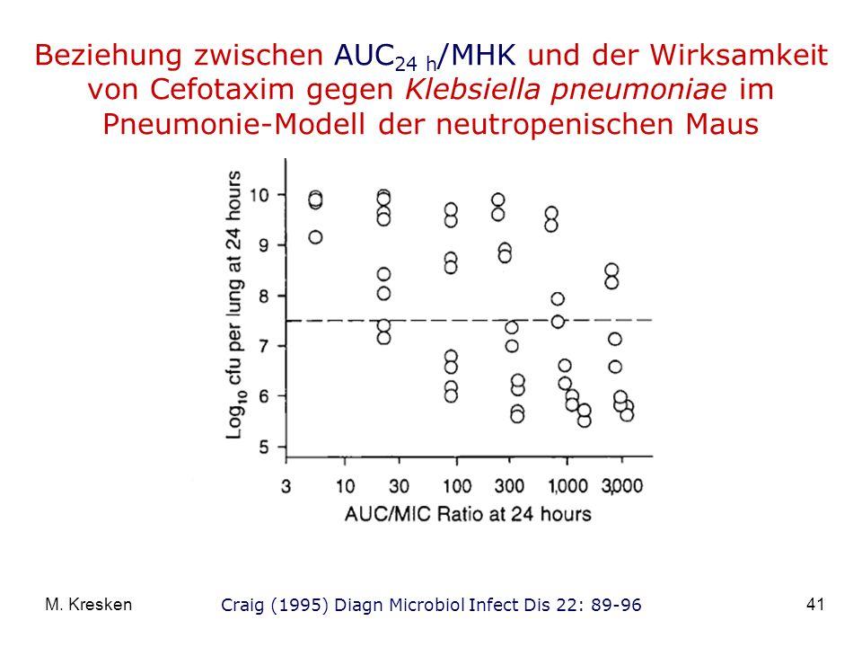 Beziehung zwischen AUC24 h/MHK und der Wirksamkeit von Cefotaxim gegen Klebsiella pneumoniae im Pneumonie-Modell der neutropenischen Maus