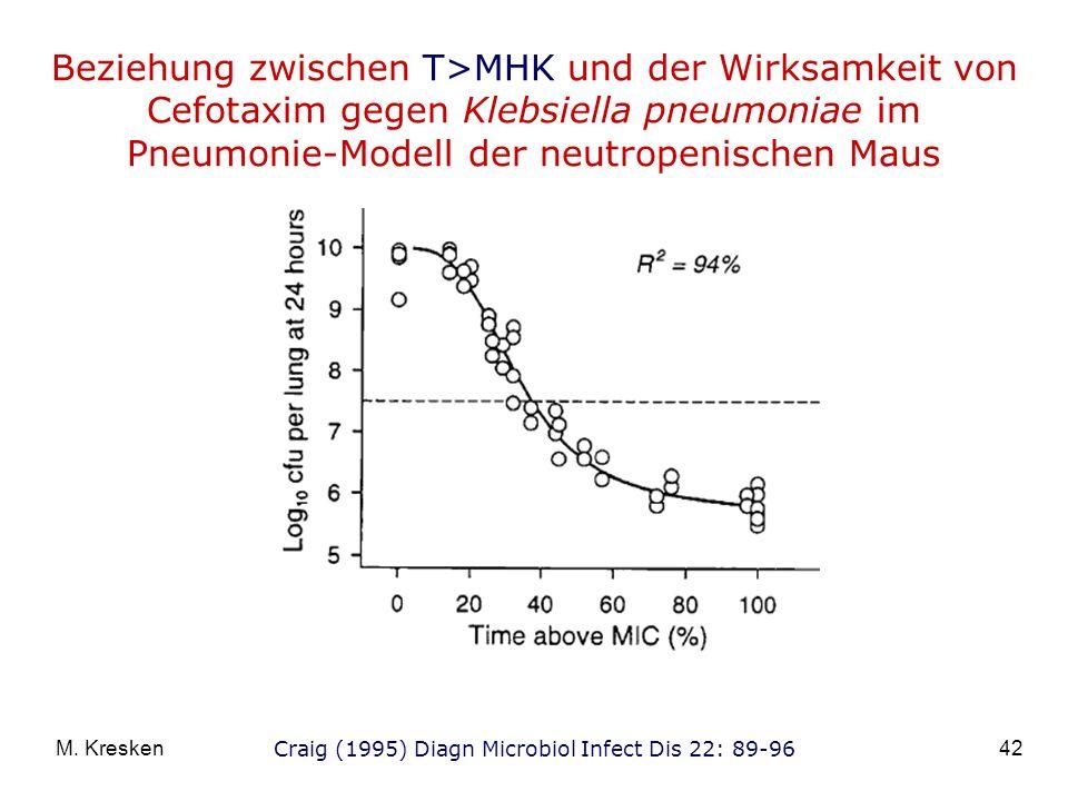 Beziehung zwischen T>MHK und der Wirksamkeit von Cefotaxim gegen Klebsiella pneumoniae im Pneumonie-Modell der neutropenischen Maus
