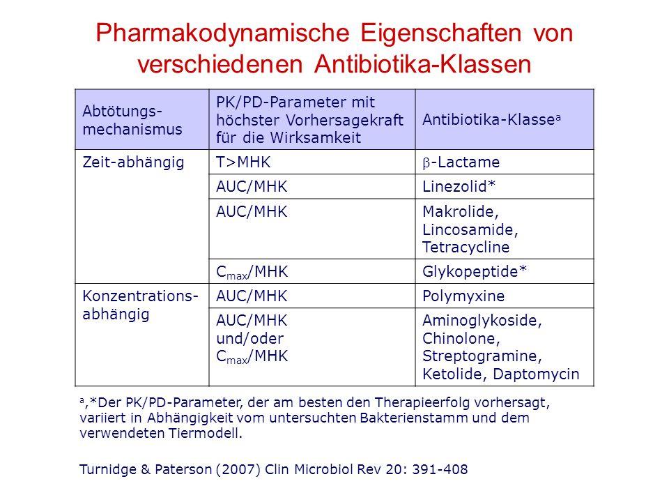 Pharmakodynamische Eigenschaften von verschiedenen Antibiotika-Klassen