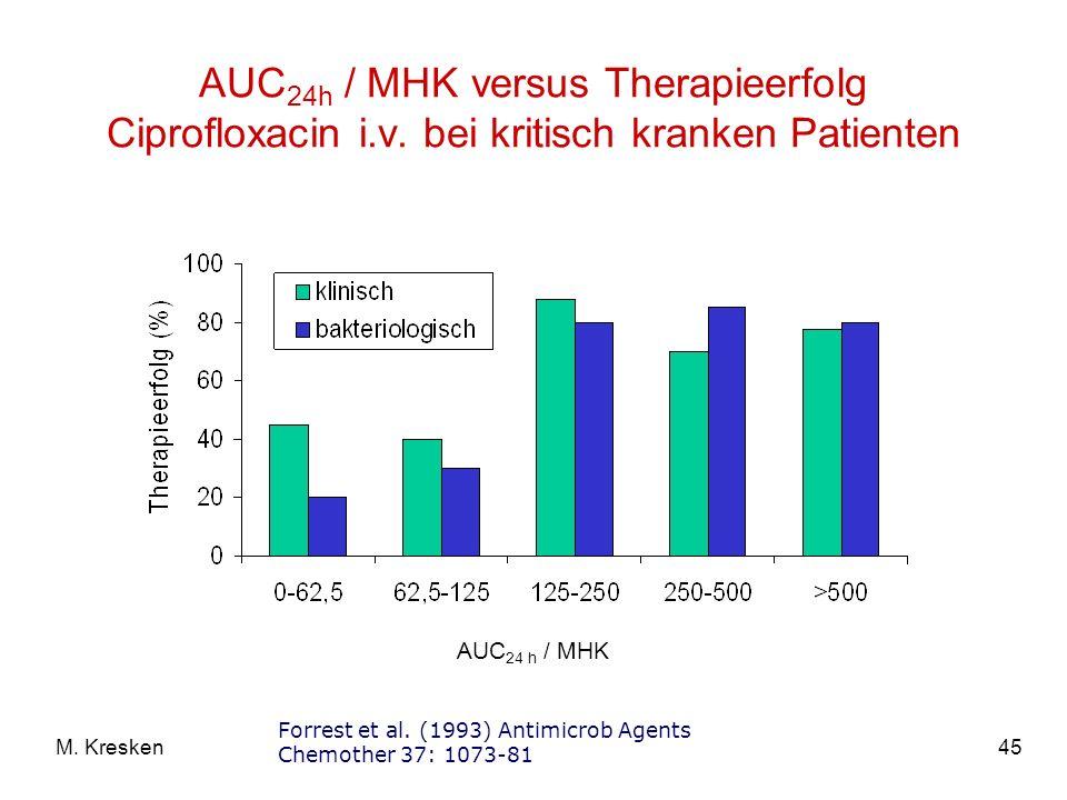AUC24h / MHK versus Therapieerfolg Ciprofloxacin i. v