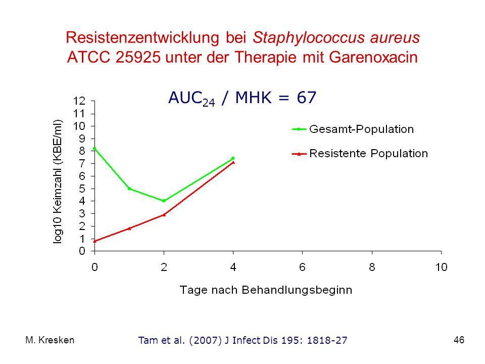Resistenzentwicklung bei Staphylococcus aureus ATCC 25925 unter der Therapie mit Garenoxacin