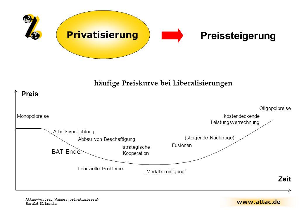 häufige Preiskurve bei Liberalisierungen