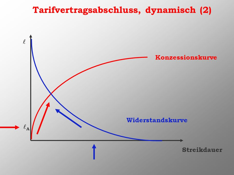 Tarifvertragsabschluss, dynamisch (2)