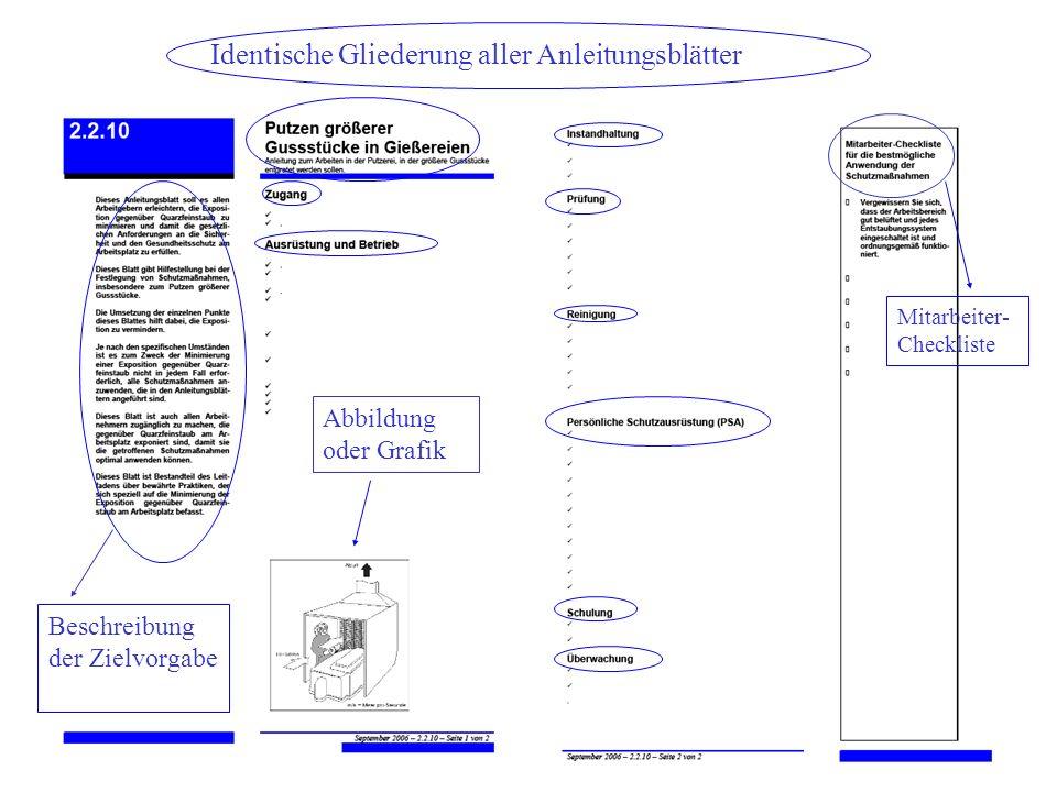Identische Gliederung aller Anleitungsblätter