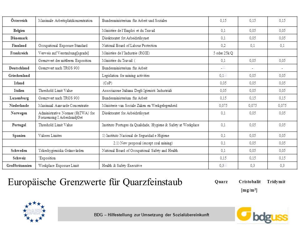 Europäische Grenzwerte für Quarzfeinstaub