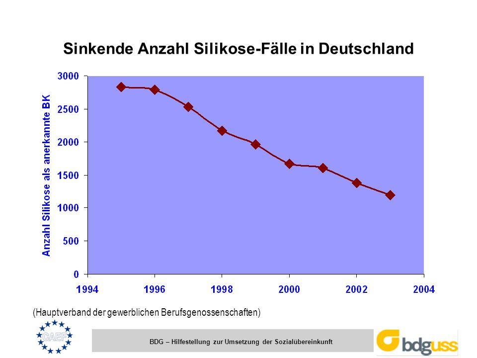 Sinkende Anzahl Silikose-Fälle in Deutschland