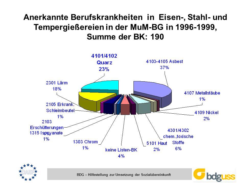 Anerkannte Berufskrankheiten in Eisen-, Stahl- und Tempergießereien in der MuM-BG in 1996-1999, Summe der BK: 190