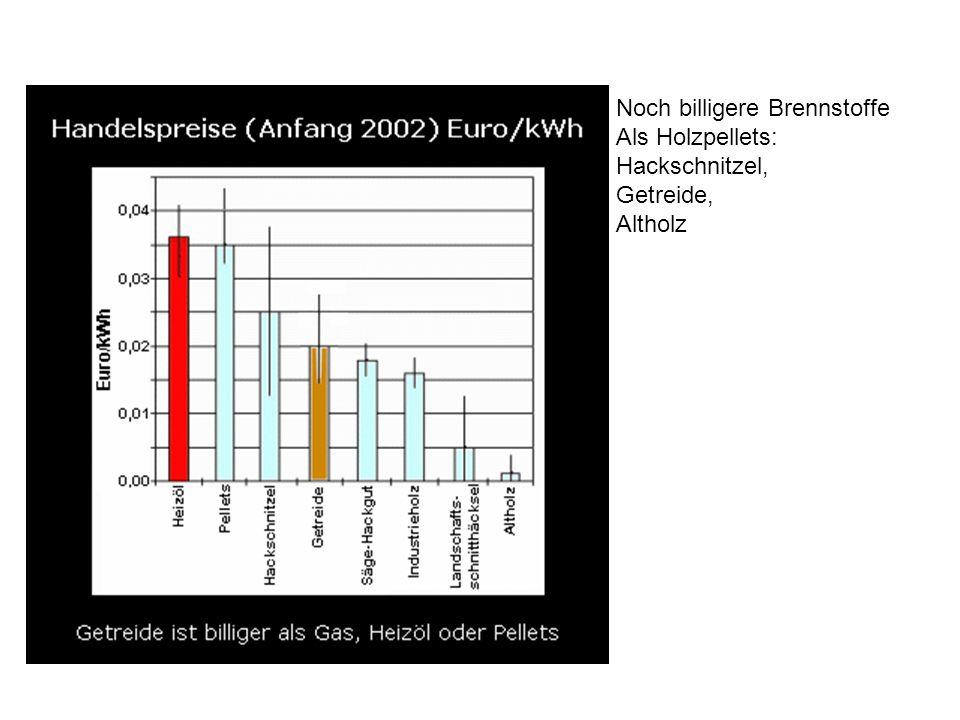 Noch billigere Brennstoffe