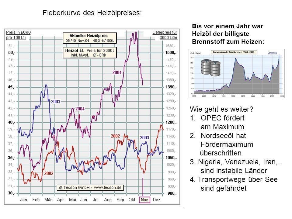 Fieberkurve des Heizölpreises: