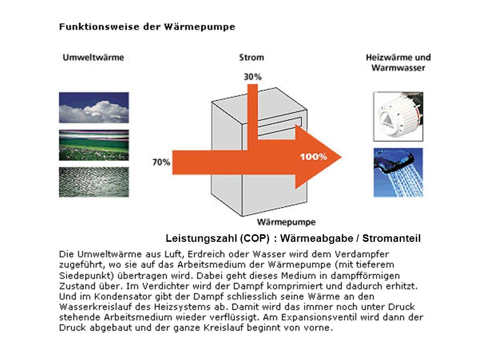 Leistungszahl (COP) : Wärmeabgabe / Stromanteil