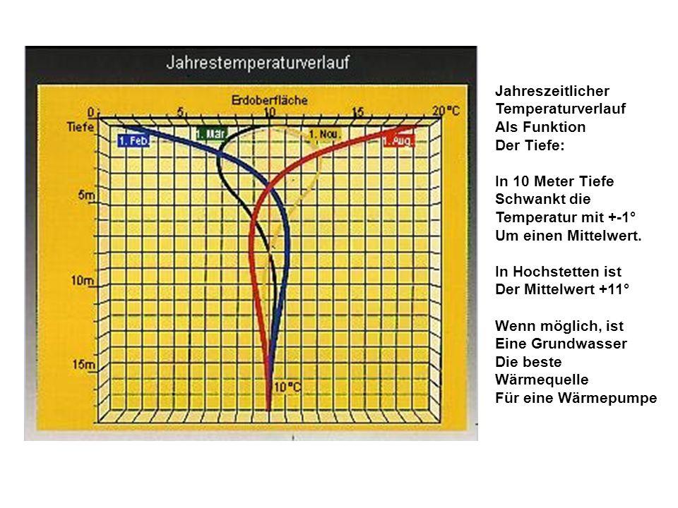 Jahreszeitlicher Temperaturverlauf. Als Funktion. Der Tiefe: In 10 Meter Tiefe. Schwankt die. Temperatur mit +-1°