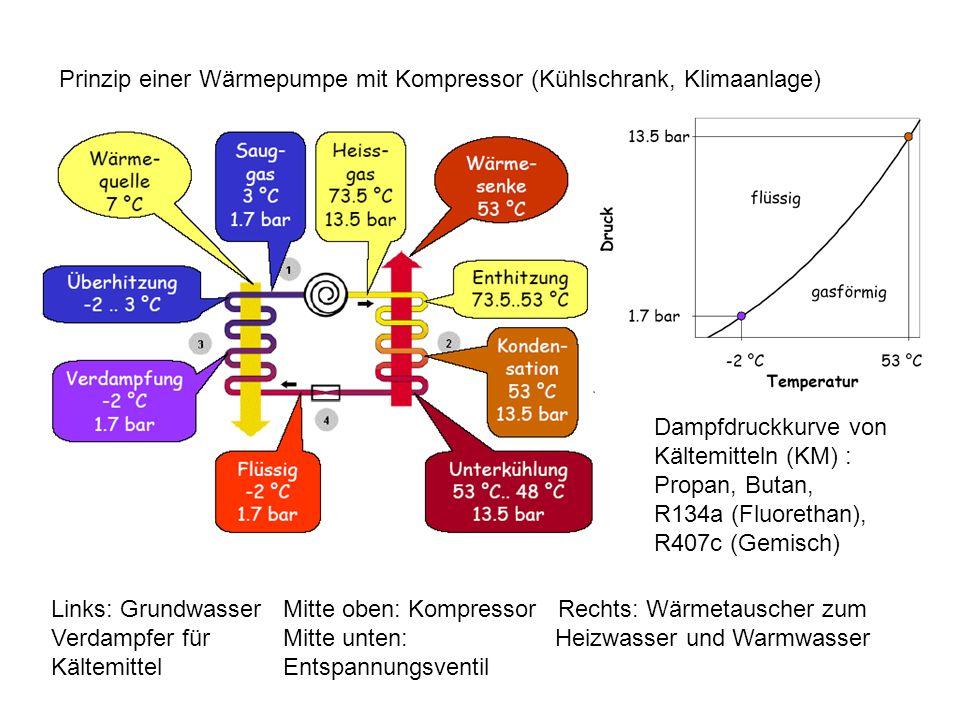 Prinzip einer Wärmepumpe mit Kompressor (Kühlschrank, Klimaanlage)