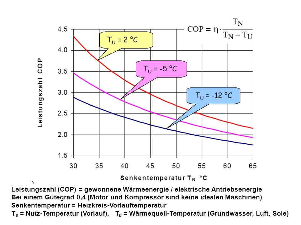 Leistungszahl (COP) = gewonnene Wärmeenergie / elektrische Antriebsenergie