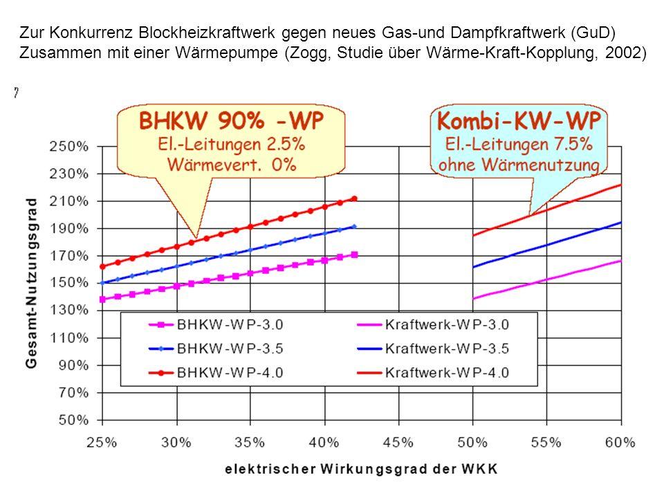 Zur Konkurrenz Blockheizkraftwerk gegen neues Gas-und Dampfkraftwerk (GuD)