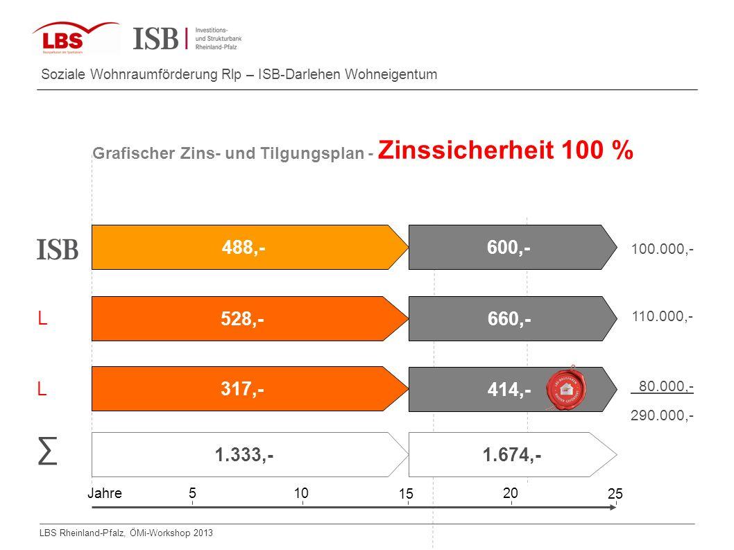 Grafischer Zins- und Tilgungsplan - Zinssicherheit 100 %