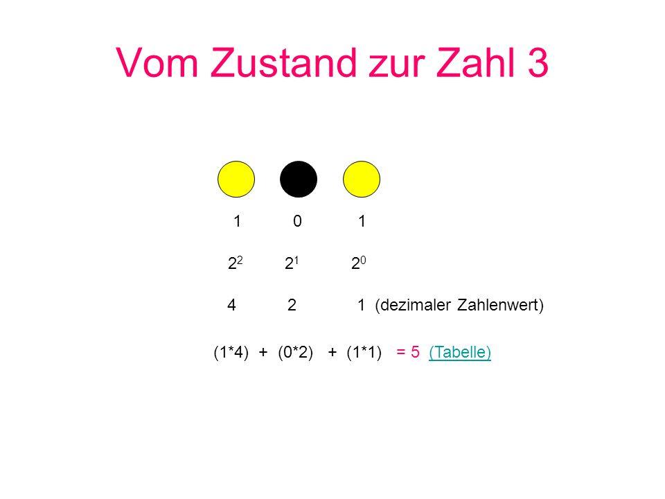 Vom Zustand zur Zahl 3 1 0 1 22 21 20 4 2 1 (dezimaler Zahlenwert)