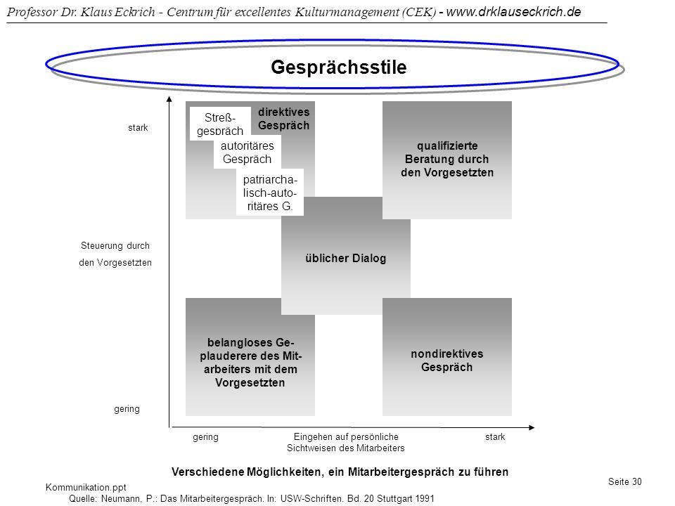 Gesprächsstile direktives Gespräch Streß-gespräch autoritäres Gespräch