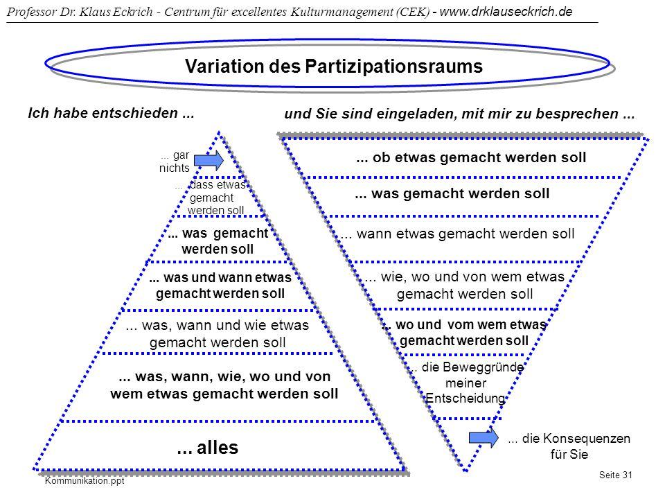 Variation des Partizipationsraums ... alles