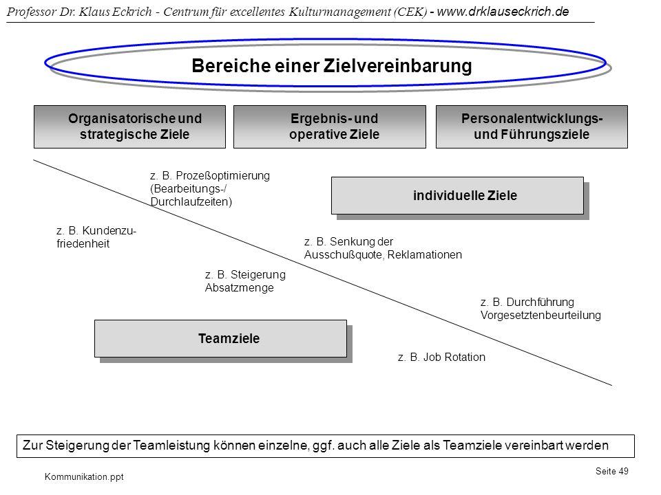 Bereiche einer Zielvereinbarung