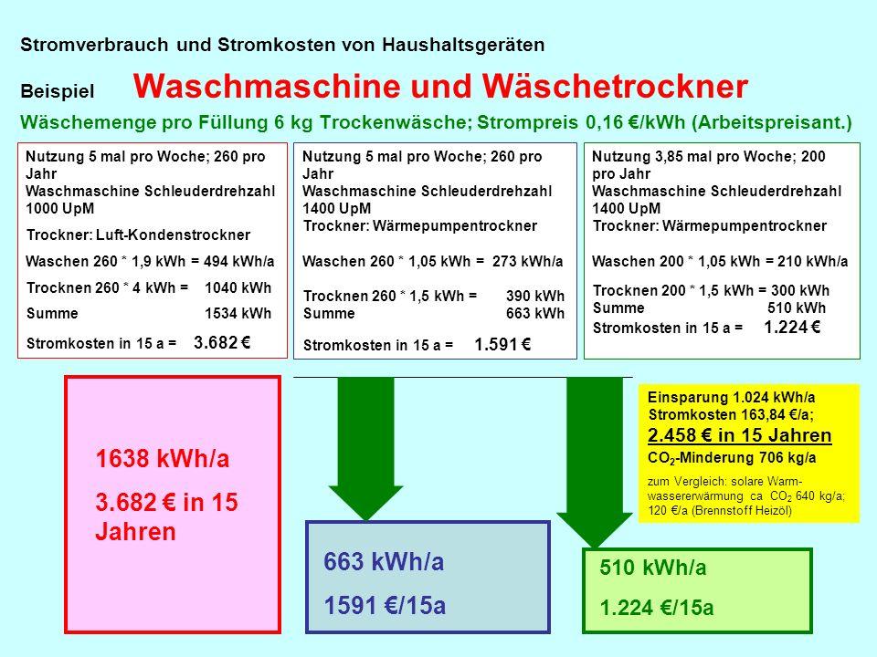 1638 kWh/a 3.682 € in 15 Jahren 663 kWh/a 1591 €/15a 510 kWh/a