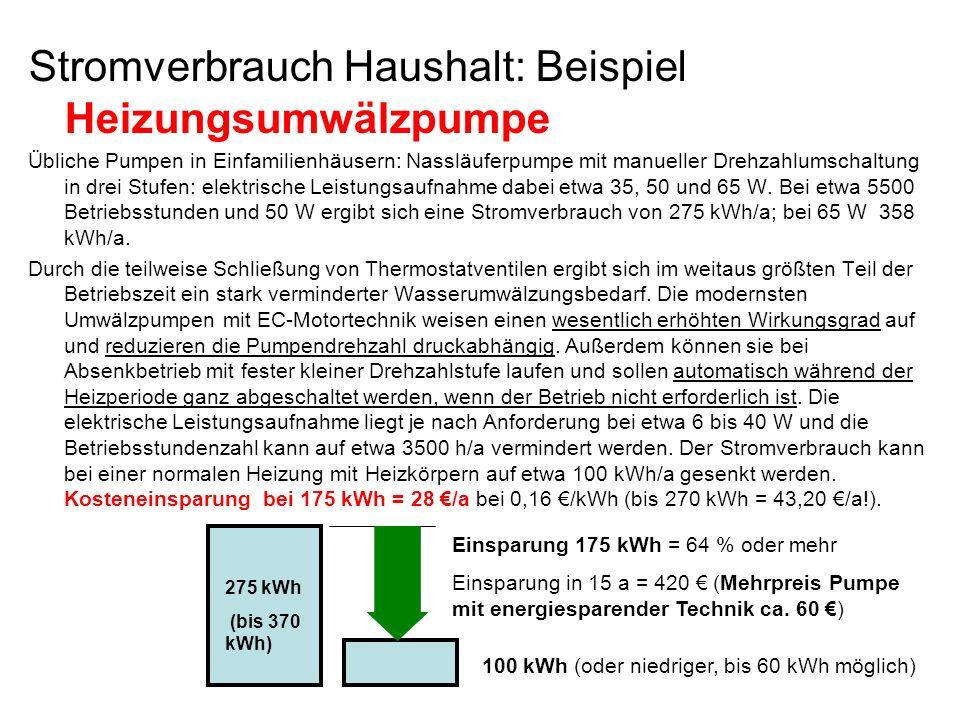 Stromverbrauch Haushalt: Beispiel Heizungsumwälzpumpe