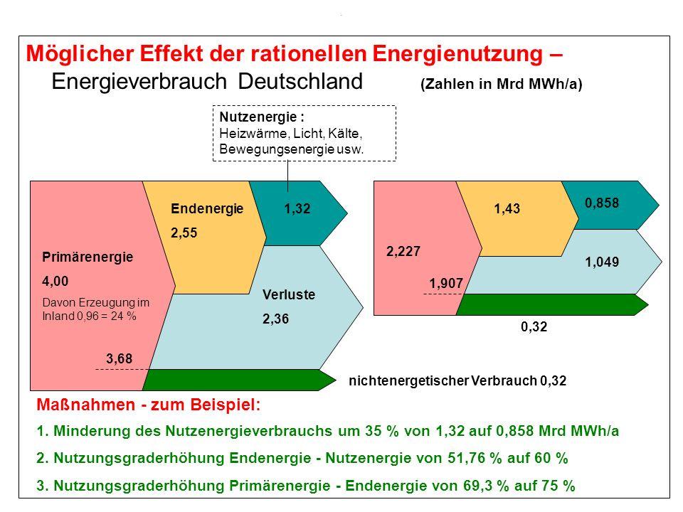. Möglicher Effekt der rationellen Energienutzung – Energieverbrauch Deutschland (Zahlen in Mrd MWh/a)
