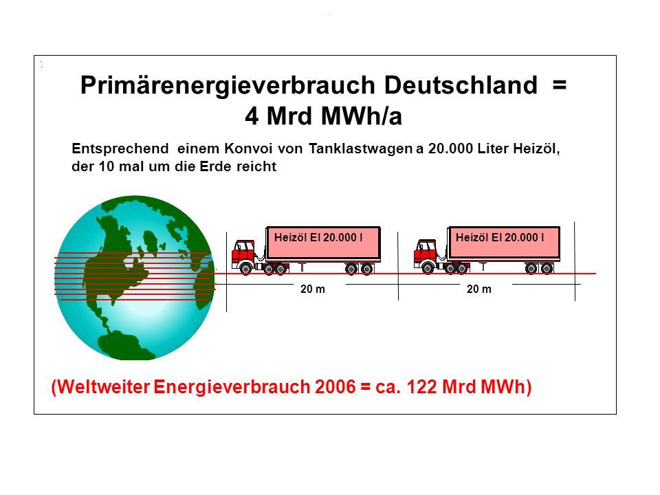 Primärenergieverbrauch Deutschland = 4 Mrd MWh/a