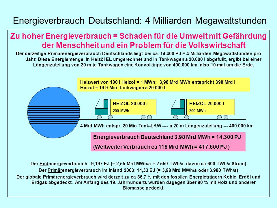 Energieverbrauch Deutschland: 4 Milliarden Megawattstunden