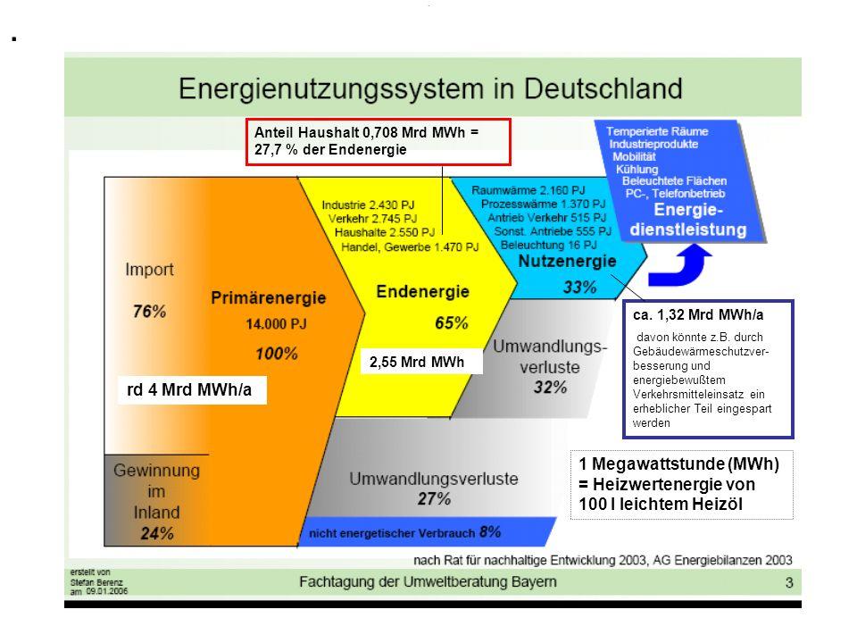 Anteil Haushalt 0 708 Mrd Mwh 27 7 Der Endenergie Ca