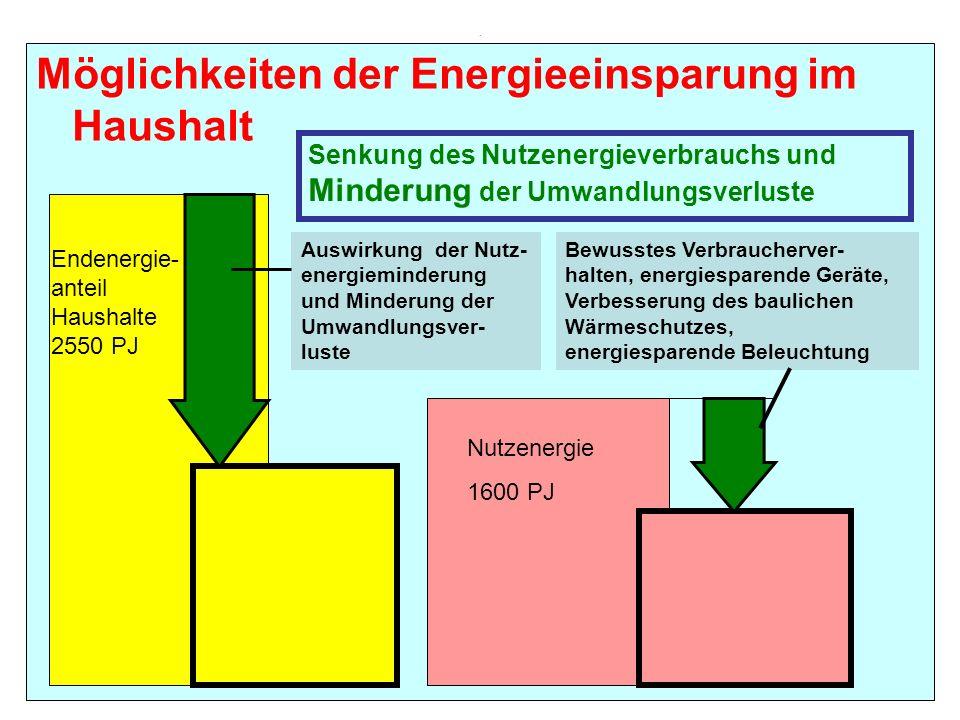 Möglichkeiten der Energieeinsparung im Haushalt
