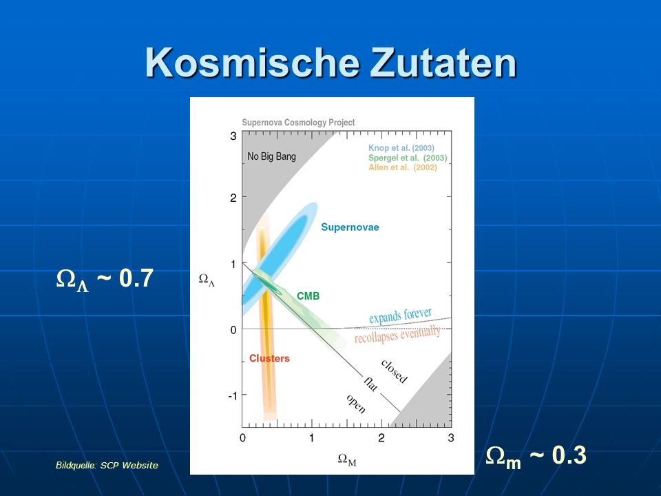 Kosmische Zutaten WL ~ 0.7 Wm ~ 0.3 Bildquelle: SCP Website
