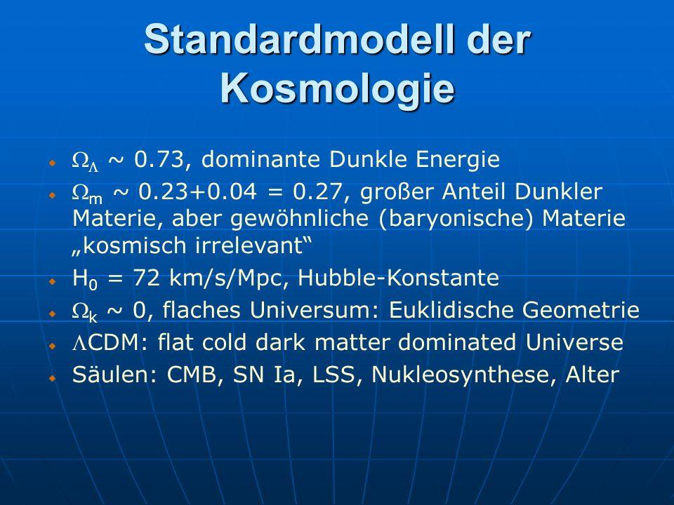 Standardmodell der Kosmologie