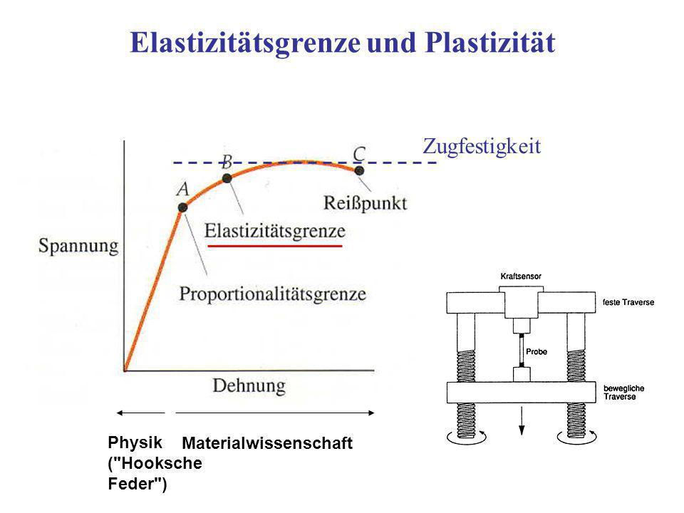 Elastizitätsgrenze und Plastizität