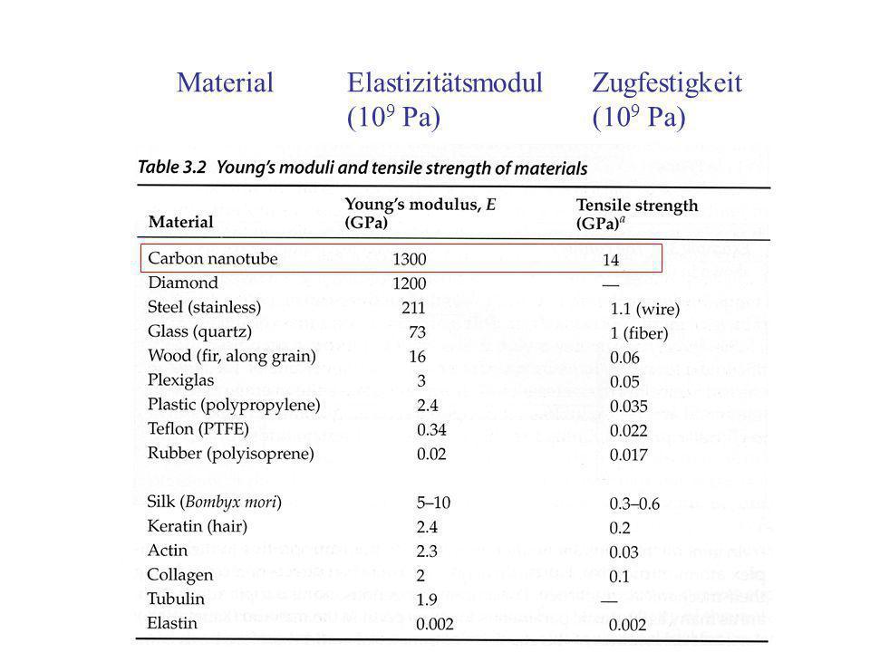 Material Elastizitätsmodul (109 Pa) Zugfestigkeit (109 Pa)