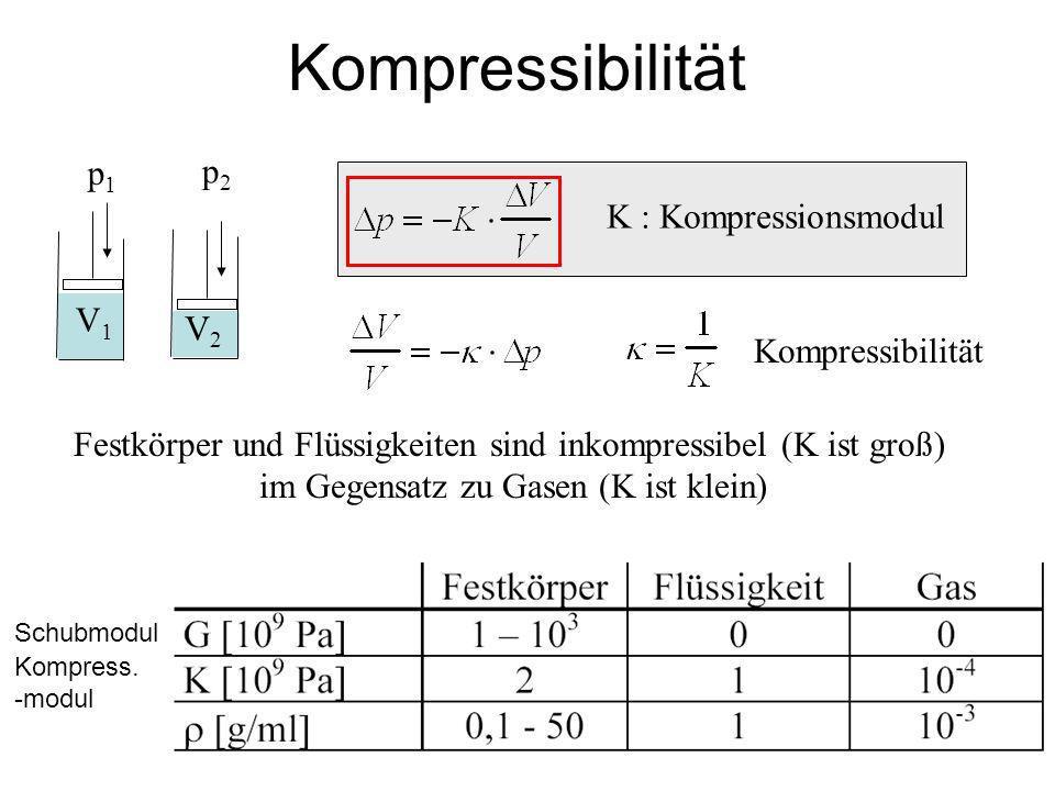 Kompressibilität p1 p2 K : Kompressionsmodul V1 V2 Kompressibilität