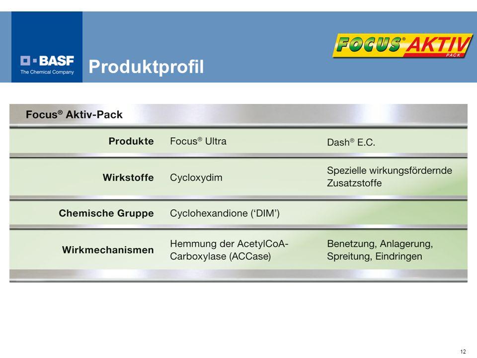 Produktprofil