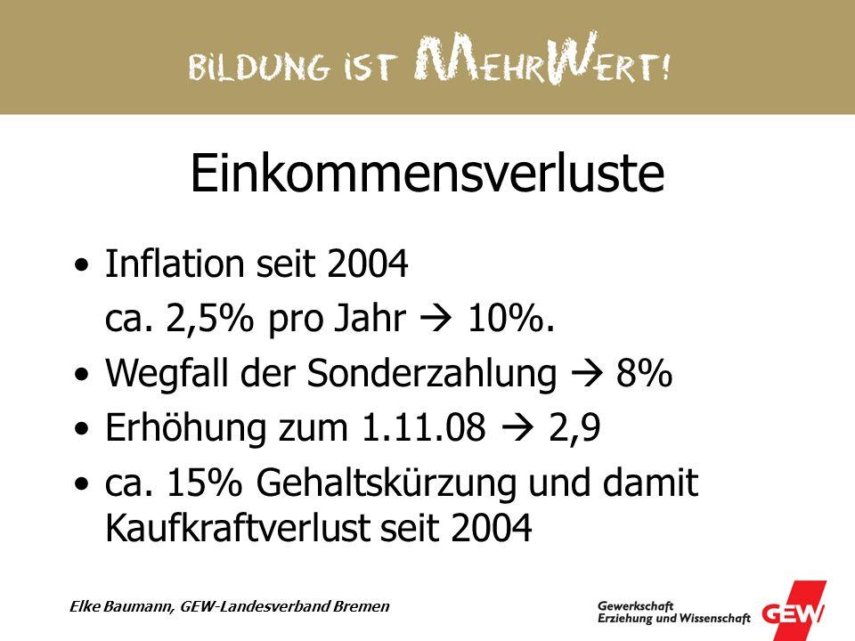 Einkommensverluste Inflation seit 2004 ca. 2,5% pro Jahr  10%.
