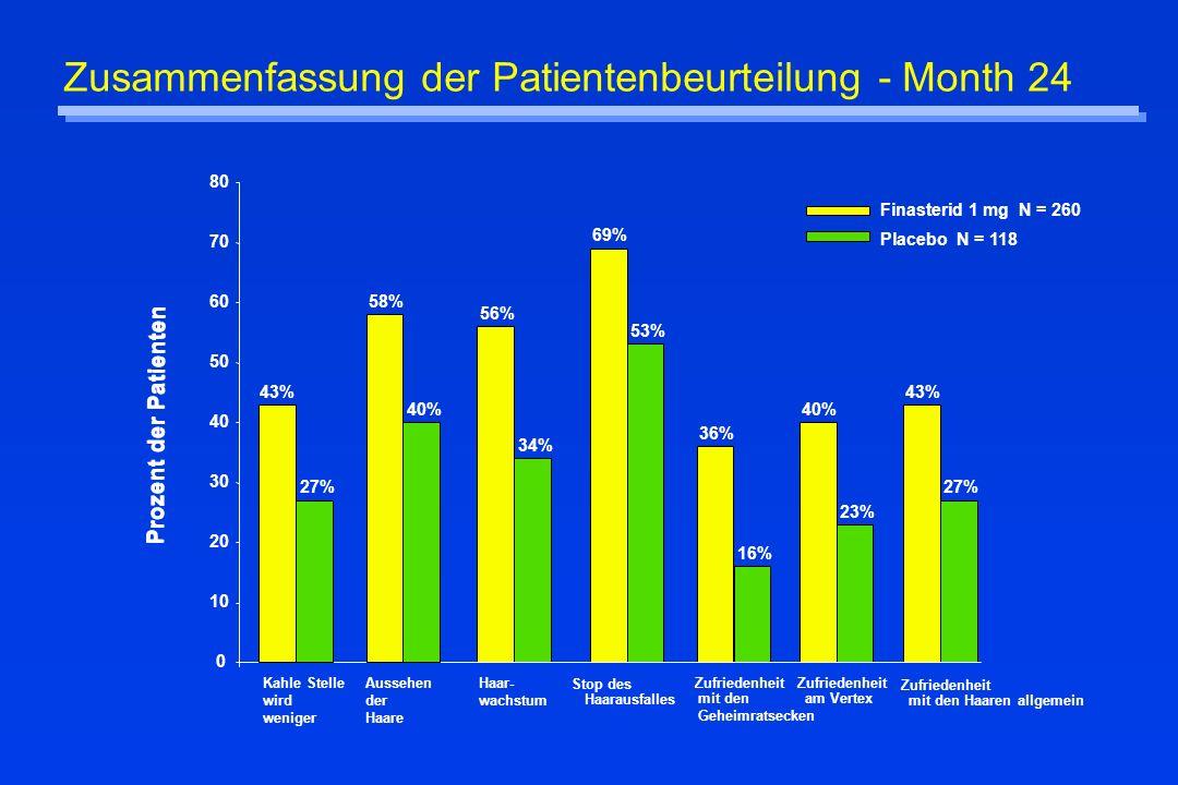 Zusammenfassung der Patientenbeurteilung - Month 24