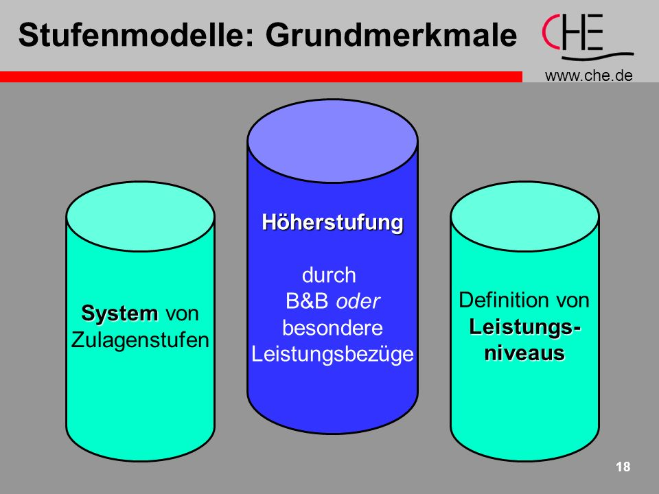 Stufenmodelle: Grundmerkmale