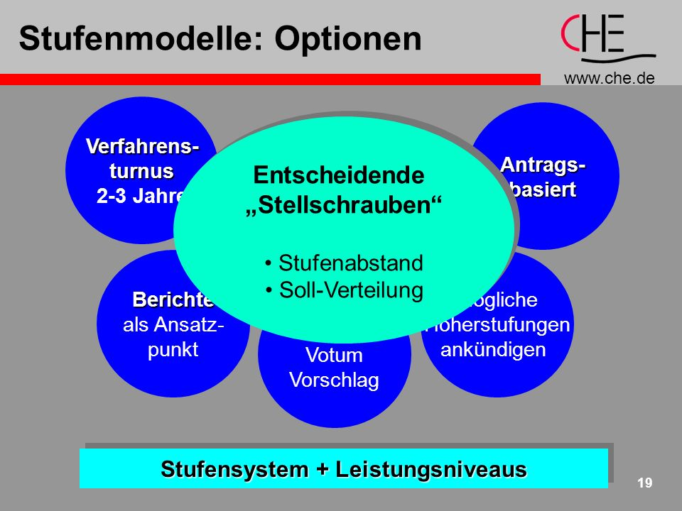 Stufenmodelle: Optionen